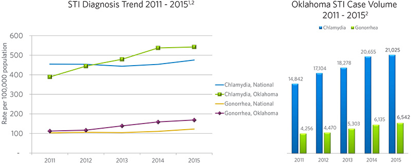 STI Diagnosis Trends and Case Volumes 2011-2015