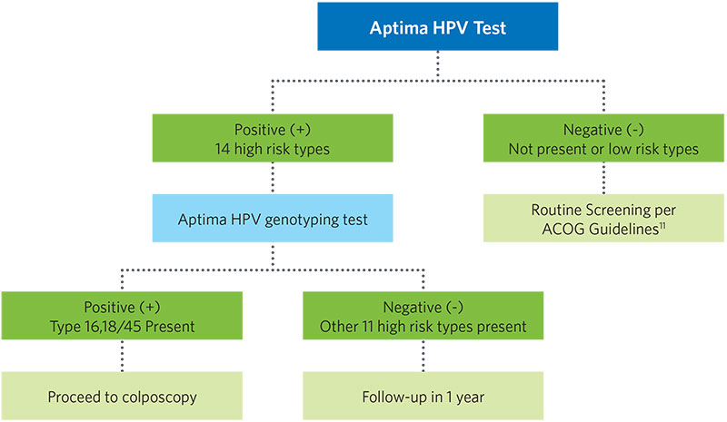 Aptima HPV Test table