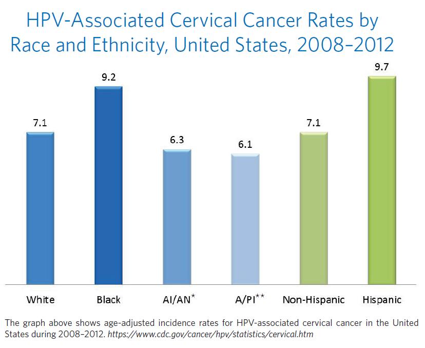 hpv cancer numbers detoxifierea organismului pentru ten