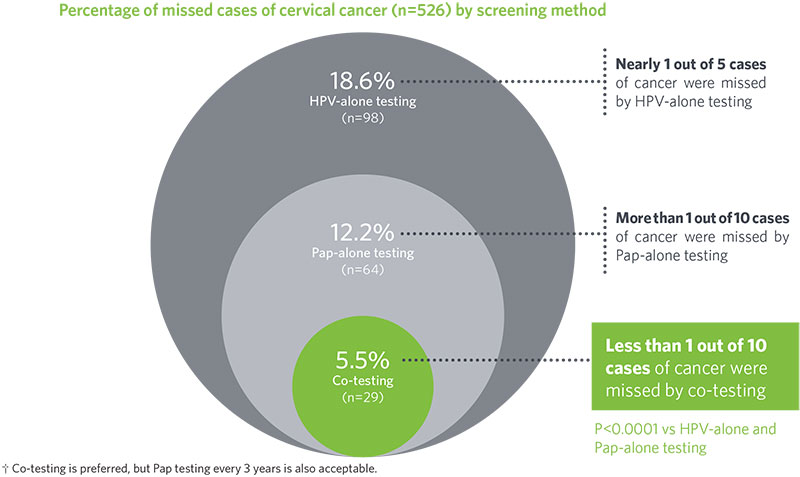 Graph of percentage of missed cases of cervical cancer by screening method